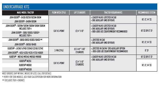 Tractor Mount Specifications